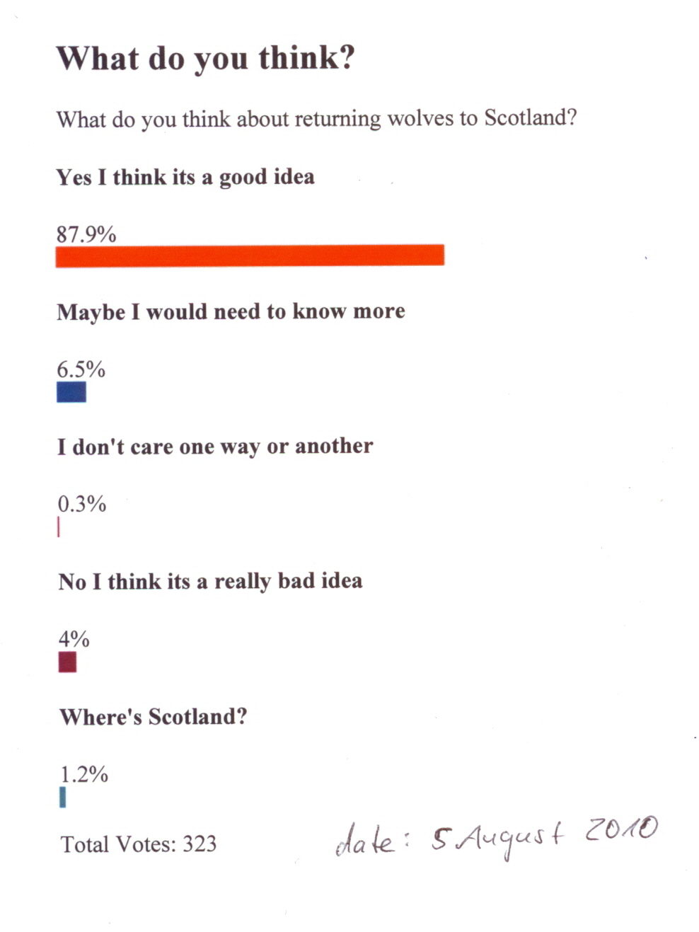 Scan_Voting_Wolves_in_Scotland.jpg